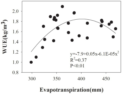 Relationship between evapotranspiration (ET) (mm) and WUE (Y) for winter wheat in northwest China.The relation between ET and WUE is shown by the equation.