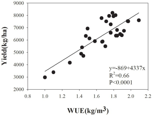 Relationship between WUE and grain yield (Y) for winter wheat in northwest China.The relation between WUE and yield could be deduced from the liner equation.