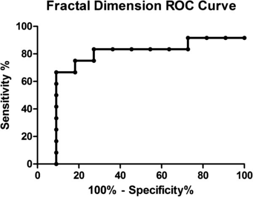 ROC curve of the fractal dimension parameter. The area under the curve was 0.76 (p < 0.03).