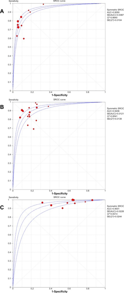 Summary receiver operating plots: (A) conventional troponin, (B) sensitive/high-sensitive troponin at 99th percentile cut-off, and (C) high-sensitive troponin at the level of detection.Notes: AUC (A) versus (B) (P=0.62), and (A) versus (C) (P=0.2344). Each dot represents study level estimate. The central curve represents the summary estimate of the AUC derived from the study level data, and the upper and lower curve represent its 95% confidence interval.Abbreviations: AUC, area under the curve; SE, standard error; SROC, summary receiver operating curve.