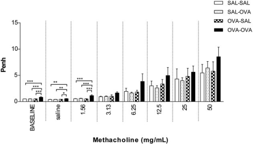 Airway responsiveness (Penh) to methacholine in the mild airway inflammation model. Airway responsiveness was measured in mice sensitized with saline or ovalbumin and challenged by aerosol with saline or ovalbumin. Values are expressed as mean ± s.e.m. *P < 0.05, **P < 0.01, ***P < 0.001; using a One-Way ANOVA followed by a Bonferroni post-hoc analysis, n = 5–9 mice/group.