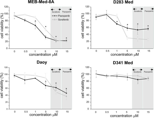 In medulloblastoma Pazopanib and Sorafenib treatment leads to a dose-dependent reduction of cell viabilityThe cell lines MEB-Med-8A, D283 Med, Daoy and D341 Med were treated with increasing concentrations of Pazopanib and Sorafenib. Areas shaded in grey indicate the range of the respective MKI concentrations detectable in patient's plasma. The vehicle DMSO served as control. After 48h of drug exposure the cell viability was assessed by MTS assay. Values below an asterisk are significantly different from the control (*p<0,05). Each experiment was performed in triplicates and repeated four times.