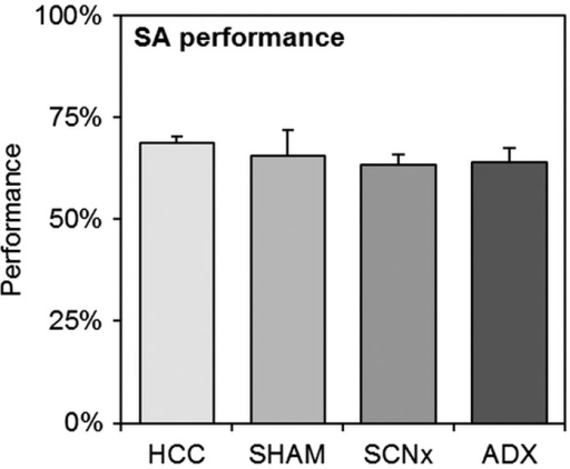 Spontaneous alternation (SA) results of homecage control mice (HCC, n = 13), SHAM-lesioned mice (SHAM, n = 8), SCN-lesioned mice (SCNx, n = 10) (pooled data from both batches), or mice from the second batch after adrenalectomy (ADX, n = 7). No statistical differences were found between any of the groups. Error bars represent SEM.