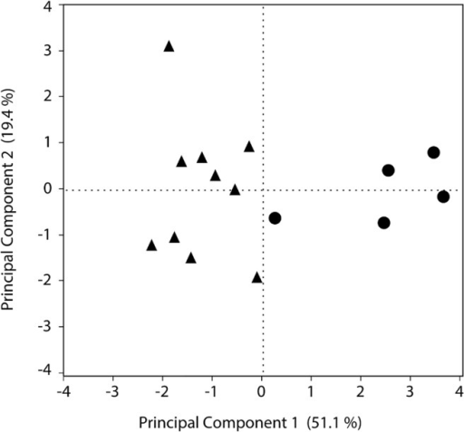 Score plot for the two main principal components obtained in the PCA analysis.Data points are separated by colonies reared on the restricted (circles), and unrestricted.