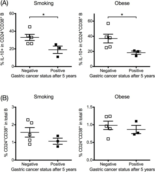 Frequencies of IL-10+ B cells and CD24+CD38+ B cells in study subjects with or without gastric cancer development.Patients' gastric cancer status was tracked for 5 years after initial sample collection. (A) The frequencies of IL-10+ cells in CD24+CD38+ B cells after direct H. pylori stimulation in H. pylori-infected smoking subjects and obese subjects (B) The percentages of CD24+CD38+ B cells in total B cells in H. pylori-infected smoking subjects and obese subjects. N = 8 for every group. *: P< 0.05. (Student's t test).
