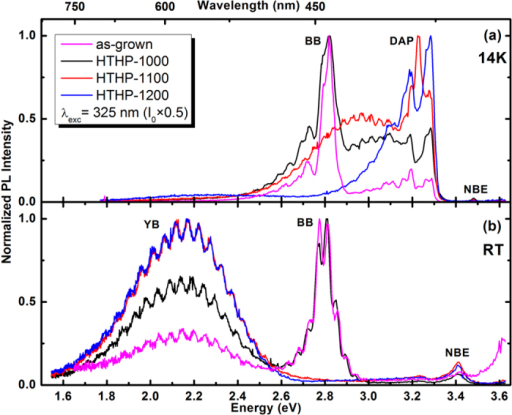 Normalized PL spectra of the as-grown, HTHP-1000, HTHP-1100 and HTHP-1200 samples at 14 K (a) and RT (b) obtained with 325 nm laser excitation.