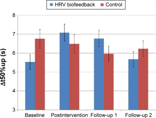 "Vasomotor function: Δt50%up.Notes: Δt50%up was unchanged in both the HRV biofeedback group and in the control group. Data are presented as mean±standard deviation. P=ns compared to baseline and control. HRV biofeedback: n=24; control: n=24. In the control group, the term ""postintervention"" refers to the post-control period.Abbreviations: Δt50%up, duration to 50% redilation of cutaneous vessels; HRV, heart rate variability; ns, not significant."