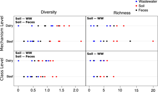 Soil samples are significantly more diverse and rich than wastewater.Dotplots showing Shannon's diversity and richness at the mechanism and class levels, separated by system (beef vs. dairy) and colored by sample matrix, i.e., feces (black), soil (red) and wastewater (blue). Bolded text within each panel indicates which matrices differed based on Nemenyi post-hoc pairwise comparisons (WW = wastewater). Diversity and richness were not significantly different between beef and dairy at any level.