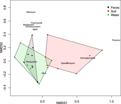 Specific resistance classes drive separation of soil from fecal and wastewater resistomes.NMDS ordination of fecal (black), soil (red) and wastewater (green) samples based on normalized counts of alignments aggregated at the resistance class level. Biplot coordinates of resistance classes are labeled with the class name, and show that aminoglycoside, phenicol and spectinomycin resistances differentiate the soil from the fecal and wastewater resistomes.