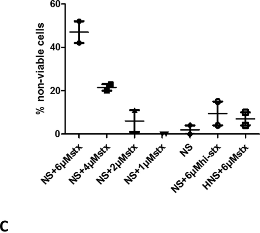 A): Complement activation in Shiga-toxin associated HUS- Increased percentage of non-viable cells in the modified Ham test was observed in the acute phase of Shiga-toxin associated HUS (STEC-HUSa) The same patient was tested twice after resolution of the syndrome (4 and 7 days after the first sample, symbolized as STEC-HUSb and c), showing normalization of cell killing. The dotted line symbolizes the cut-off value (21.5% non-viable cells) above which percentage of non-viable cells suggests increased complement activation observed in atypical HUS. Results from two independent experiments are shown.B): Complement activation in Shiga-toxin associated HUS- Eculizumab containing serum (ECU) was collected within 60 minutes of eculizumab infusion from a PNH patient. ECU was mixed with serum from the acute STEC-HUS in different percentages (50–50%, 25–75% and 12.5–87.5% of STEC-HUS and ECU sera respectively). Total amount of serum in the assay remained unchanged (20%). Eculizumab containing serum resulted in a normalization of the modified Ham test results in all ratios. Results from two independent experiments are shown.C): Complement activation in Shiga-toxin associated HUS- Recombinant shiga-toxin 2 from E.coli was added in normal serum (NS) to replicate the effects of STEC-HUS. Addition of shiga-toxin (stx) resulted in increased percentage of non-viable cells compared to normal serum alone and with heat-inactivated shiga-toxin (hi-stx), as well as heat-inactivated normal serum (HNS) with maximum amount of shiga-toxin. Results from two independent experiments are shown.