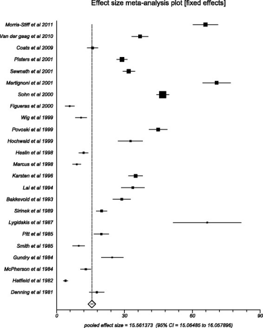 Forest plot: individual study proportions and the pooled estimate of effect size for overall adverse events in the DS group
