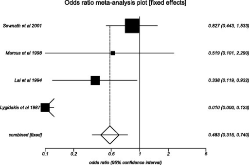 Forest plot: individual study proportions and the pooled estimate of odds ratio for major adverse events in the internal PBD group versus the DS group. (Fixed effects)