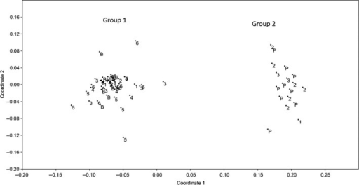 Non‐metric Multi‐Dimensional Scaling (nMDS) scatterplot using the ISSR data from the choice interbreeding experiment. 'P' and 'B' indicate individuals from the Brazilian and Peruvian control populations. Individuals from the six mixed populations are labeled 1–6. For the COI region, all individuals in Group 1 were Brazilian, all individuals in Group 2 were Peruvian.