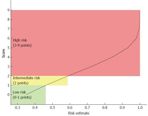 Scoring system according to risk estimates of death at 5-yr. Patients are considered at low risk with a score = 0-1 (risk estimates: 0.347-0.459), intermediate risk with a score = 2 (risk estimate: 0.59), and high risk with a score = 3-9 (risk estimates: 0.723-1).
