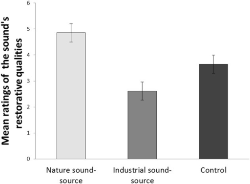 Mean subjective ratings of the sound's restorative qualities across the three sound-source conditions. Error bars represent standard error of means.