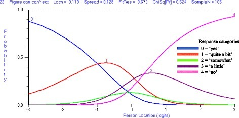 Category probability curve with disordered thresholds. Category probability curve graphically highlighting the disordered thresholds for item 22 of the total DSWAL-QoL scale. The point at which the lines for the adjacent response categories intersect in item 22 indicates that the transition between categories 2 and 3 is lower on the trait than the transition between categories 0 and 1. Response categories 2 and 3 never have a point on the continuum at which the most probable response is located