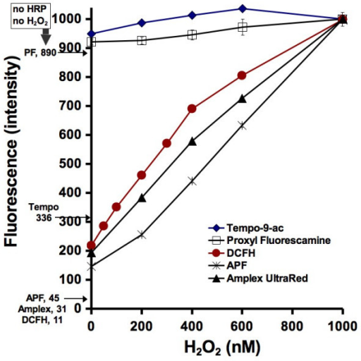 The effect of H2O2 concentration on inducing fluorescence in the probes. In the presence of 0.2 μM HRP, 50 mM phosphate pH 7.4 buffer and H2O2, oxidation of the probes results in an increase in fluorescence. On the left side of the vertical axis are the fluorescence intensities when no HRP nor H2O2 are added to the probe and pH buffer. The fluorometer was calibrated so that pure water resulted in a zero fluorescence and the reaction involving the probe with HRP, pH buffer, and 100 nM H2O2 resulted in a fluorescence reading of 1000. The fluorescence intensity results presented in the next two figures are calibrated using two points: the fluorescence intensity of the probe without H2O2 or HRP added, and the fluorescence intensity at 1000 nM H2O2. The measurements were repeated four times and standard deviation error bars have been added. Many of the error bars, however, are within the size of the points.