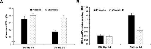 Vitamin E improves HDL function and reduces HDL oxidative modification in Hp 2-2 diabetic mice but not in Hp 1-1 diabetic mice. A: Vitamin E improves the ability of serum of Hp 2-2 diabetic mice, but not Hp 1-1 diabetic mice, to promote cholesterol efflux from macrophages. There was a significant difference in efflux elicited by serum from Hp 1-1 and Hp 2-2 diabetic mice (P = 0.002 comparing placebo groups). Vitamin E significantly improved cholesterol efflux in Hp 2-2 diabetic mice (P = 0.0006 comparing Hp 2-2 placebo vs. Hp 2-2 vitamin E). Efflux elicited by the serum of Hp 2-2 diabetic mice treated with vitamin E was not significantly different from that elicited by Hp 1-1 diabetic mice. Vitamin E had no effect on efflux in Hp 1-1 diabetic mice (P = 0.29). B: Vitamin E reduces HDL-associated lipid peroxides in Hp 2-2 diabetic mice but not in Hp 1-1 diabetic mice. There was a significant difference in HDL-associated lipid peroxides between Hp 1-1 and Hp 2-2 diabetic mice (P = 0.0001). Vitamin E significantly reduced lipid peroxides in Hp 2-2 diabetic mice (P = 0.001 comparing Hp 2-2 placebo vs. Hp 2-2 vitamin E) but had no effect on efflux in Hp 1-1 diabetic mice (P = 0.74 comparing Hp 1-1 placebo vs. Hp 1-1 vitamin E).