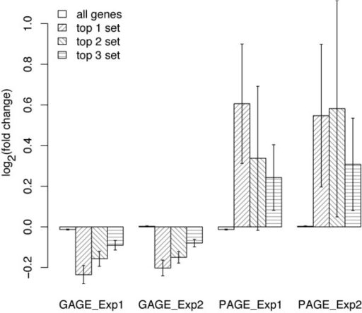 Gene expression fold changes (log 2 based) in the top 3 significant experimental sets inferred by GAGE or PAGE. For each gene set, the bar height represents mean and error bar represent standard error of gene expression fold changes induced by 8 hour BMP6 treatment in human MSC. GAGE uses two-sample t-test and PAGE does one-sample z-test. PAGE frequently selected gene sets with extreme up or down regulation in a few genes and almost no changes in the rest. Such gene sets have too large within-group variances to be called significantly different from the background based on two-sample t-test, even though their mean fold changes are big.