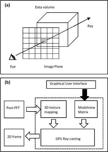 a schematic of ray casting cpu gpu hybrid architectur open i rh openi nlm nih gov