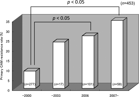 Primary CAM resistance rose significantly from 8.7% (1997–2000) to 23.5% (2001–2003), 26.7% (2004–2006), and 34.4% (2007–2008).