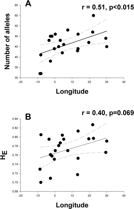 Linear regression between longitude and allelic richness of                                I. elegans populations                            (n = 22, r = 0.51,                            p<0.0015).