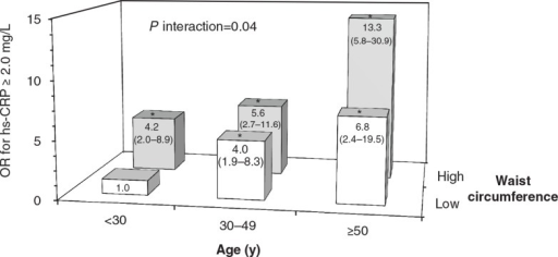Odds ratio (OR) for elevated high-sensitivity C-reactive protein (hs-CRP) concentrations according to the combined impact of age and waist circumference.Note: A significant age*waist circumference multiplicative interaction (p interaction = 0.04) was found on the odds of having elevated hs-CRP concentrations (≥2.0 mg/L) among the Nunavik Inuit population, using a multivariate logistic regression model. To illustrate the interaction, 6 groups were created based on the combination of different strata of age (<30, 30–49, ≥50 years) and waist circumference (low/high) and were simultaneously entered into a logistic model, with the combination of age <30 years and low waist circumference as the reference group (OR = 1). OR and 95% confidence intervals (in parentheses) were obtained for each group and are adjusted for high-density lipoprotein cholesterol, triacylglycerol (log transformed), insulin (log transformed), systolic blood pressure (BP), diastolic BP, sex and smoking. Positive associations of female sex and systolic BP with elevated hs-CRP concentrations remained significant in this model (p ≤ 0.01). High waist circumference cut-offs were ≥90 cm in men and ≥80 cm in women, as suggested by the International Diabetes Federation (11). *OR significantly higher than the reference group, p ≤ 0.0003.