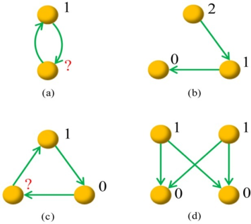 Illustration of four example graphs.Graphs (b) and (d) are potential-definable, and the numbers labeled beside nodes are example potentials. Graphs (a) and (c) are not potential-definable, and if we set the top nodes' potential to be 1, some nodes' potentials cannot be determined according to the constrain that a directed link is always associated with a decrease of a unit potential.