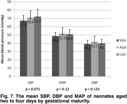 The mean SBP, DBP and MAP of neonates aged two to four days by gestational maturity.