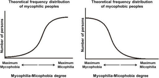 Theorical frequencies distribution of a mycophile and a mycophobe people according to Fericgla [5].