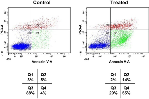 Effects of BP-C1 on annexin V level on MCF-7 CELLS.Cells were treated with BP-C1 (750 µg/ml) for 48 h and Flow cytometric analysis of annexin V-FITC/PI double-stained was performed. In each plot, the lower left quadrant (Q3) represents viable cells, the upper left quadrant (Q1) indicates necrotic cells, the lower right quadrant (Q4) denotes early apoptotic cells, and the upper right quadrant (Q2) represents necrotic or late apoptotic cells.