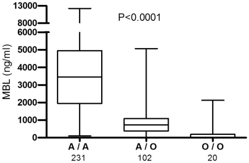 MBL2 genotypes; A/A, A/O and O/O, with the corresponding MBL concentrations in 355 adolescents (p<0.0001).A/A refers to wild type, A/O heterozygote variants and O/O homozygote variants, and O refers to exon1 variant alleles B, C or D. Statistical significance was calculated with Kruskal-Wallis test. The number of subjects in each group is shown. Data is represented with first and third quartile and median line. The ends of the whiskers represent maximum and minimum values of the data.