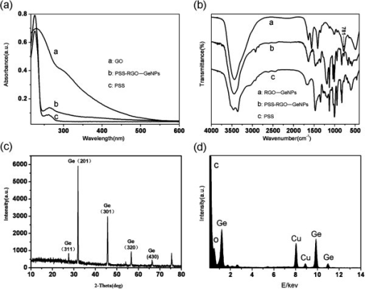 Chemical composition and structure characterization of the RGO-GeNPs. (a) Absorption spectrum of the RGO-GeNPs dispersed in aqueous solution. (b) FTIR spectra of the RGO-GeNPs and PSS-RGO-GeNPs. (c) XRD spectra of the RGO-GeNPs. (d) EDS analysis of the RGO-GeNPs.