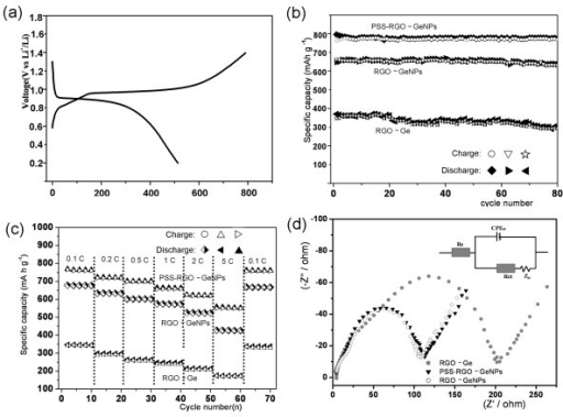 The electrochemical performance of Ge nanomaterials. (a) The initial discharge–charge curve of the PSS-RGO-GeNPs cycled between 0 and 1.5 V under a current density of 50 mAg-1. (b) Cycling behaviors of the PSS-RGO-GeNPs, RGO-GeNPs, and RGO-Ge under a current density of 50 mAg-1. Circle, charging of PSS-RGO-GeNPs; filled diamond, discharging of PSS-RGO-GeNPs; empty inverted triangle, charging of RGO-GeNPs; right black triangle, discharging of RGO-GeNPs; empty star, charging of RGO-Ge; left filled triangle, discharging of RGO-Ge. (c) Cycling performances of PSS-RGO-GeNPs, RGO-GeNPs, and RGO-Ge under different current densities. Right empty triangle, charging of PSS-RGO-GeNPs; filled triangle, discharging of PSS-RGO-GeNPs; circle, charging of RGO-GeNPs; half-filled diamond, discharging of RGO-GeNPs; left filled triangle, discharging of RGO-Ge. (d) Nyquist plots of the electrodes of PSS-RGO-GeNPs, RGO-GeNPs, and RGO-Ge.