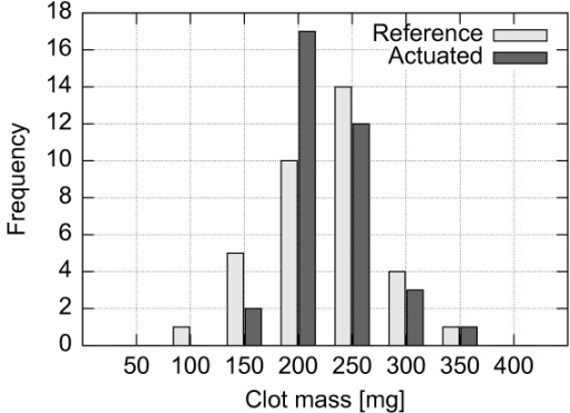 Histogram of initial clot masses for setup A. Distribution of clot masses prior to the experiments using the setup A.