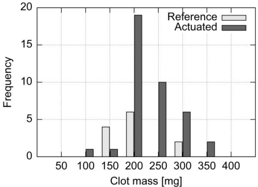 Histogram of initial clot masses for setup C. Distribution of clot masses prior to the experiments using the setup C.