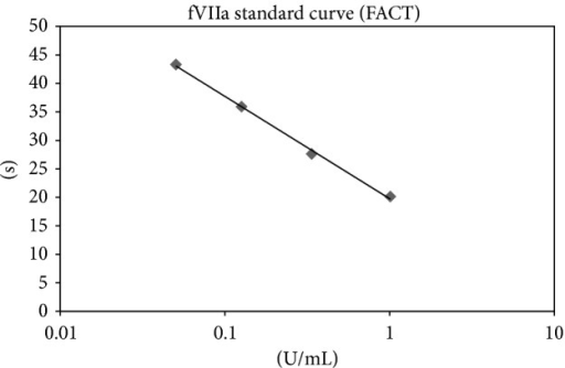 Standard curve of the fVIIa activity. A standard curve of the fVIIa activity was plotted as log U/mL versus clot time (in seconds) for linear regression. Units/mL for the unknowns were determined from the standard curve.