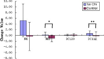 Changes in mean NK, NKT, and DC cells in the Tai Chi group and the control group. The units of the change values (NK, NKT, DC123 and DC11c) are percentage of cells in CD3+ lymphocytes. The error bars represent SD of change values. * p < 0.05; ** p < 0.01 compared between TCC group and control group.