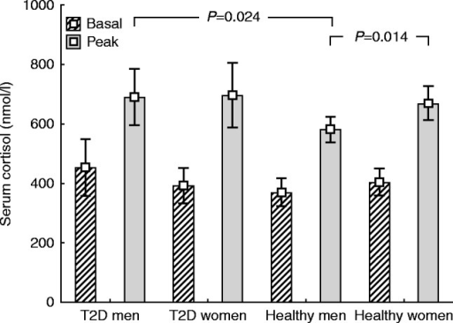 Serum cortisol before, and at peak after, 1 μg ACTH injection.