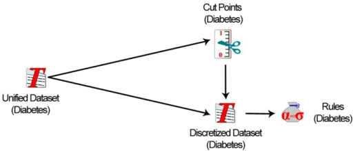 Rules creation process from the unified diabetes dataset using rough set-based algorithm (LEM2).