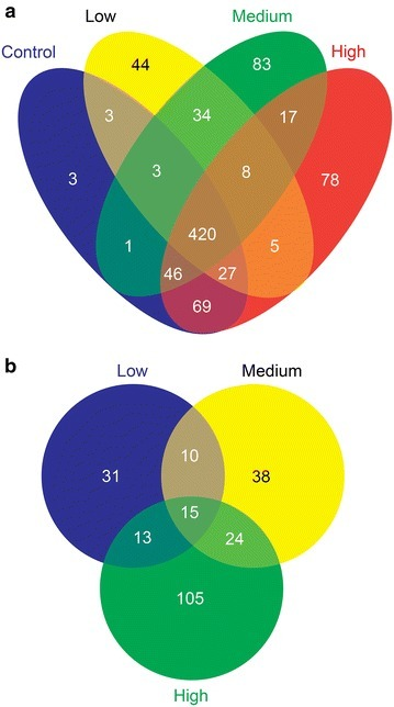 Global protein profile of human seminal plasma. Venn diagram showing, a Global proteomic analysis of expressed proteins; b distribution of differentially expressed proteins in Low, Medium and High ROS groups
