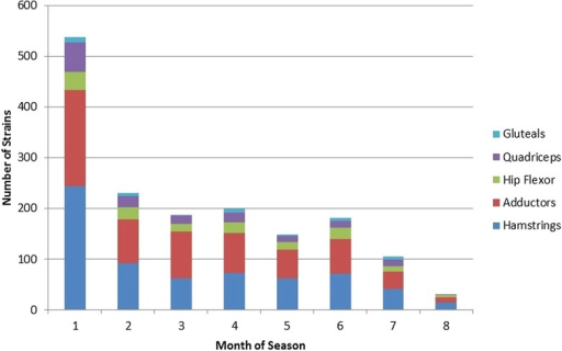 Frequency of strains by month of the season. Month 1 is the preseason. Two seasons were shorted because of labor disputes and did not span the entire 8 months.