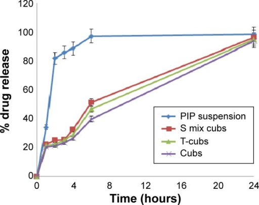 In vitro release profiles of PIP aqueous suspension and PIP-loaded cubosomes in phosphate buffer (pH 7.4) at 37°C.Abbreviations: PIP, piperine; T-cubs, Tween-modified monoolein cubosomes; S mix cubs, surfactant mixture cubosomes; Cubs, cubosomes.