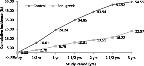 Cumulative Incidence Rate of Diabetes. During the study period at ½, 1, 1½, 2, 2½ and 3 years cumulative incidence rates in control and Fenugreek groups are represented
