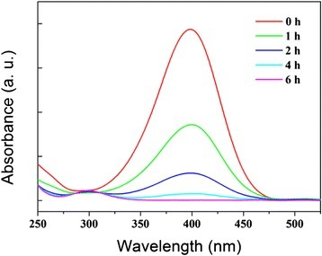 Time-dependent UV–vis spectrum of the reaction mixture for the 4-NP reduction reaction using the porous Ni microsphere as a catalyst