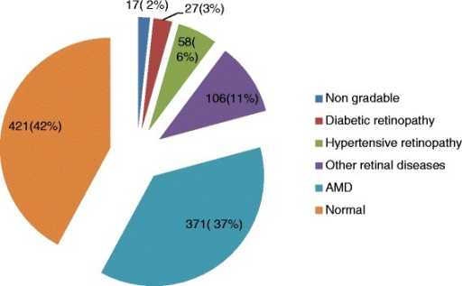Prevalence of retinal disease among the study subjects (n = 1000)