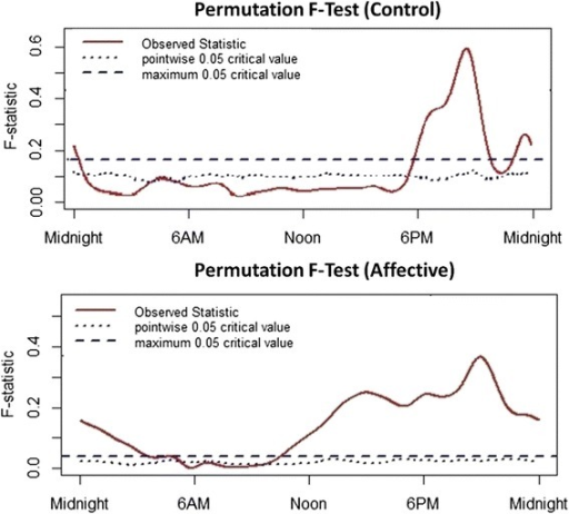 Results from the permutation F-test to obtain the time intervals at which the regression model significantly predicts activity levels. Top panel: healthy controls, Lower panel: participants with a history of affective disorders