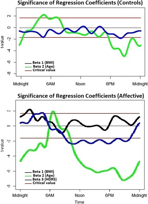 Values of the Wald-test on the regression coefficients for BMI (body mass index), age and HDRS (Hamilton Depression Rating Scale) in the multiple regression model. Red lines represent critical t-values (two-tailed: 0.10). Top panel: healthy controls, Lower panel: participants with a history of affective disorders