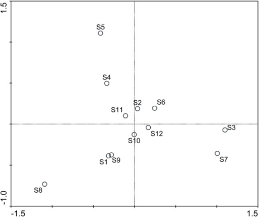 PCA biplot of spatial distribution characters for plankton community in Lake Nansihu. S1 to S12 were standing for the 12 sample sites in the lake.