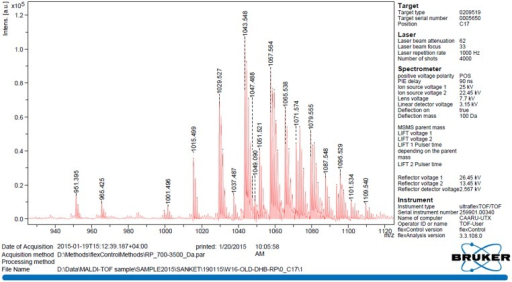 The MALDI-TOF spectrum of biosurfactant produced by B. licheniformis W16.